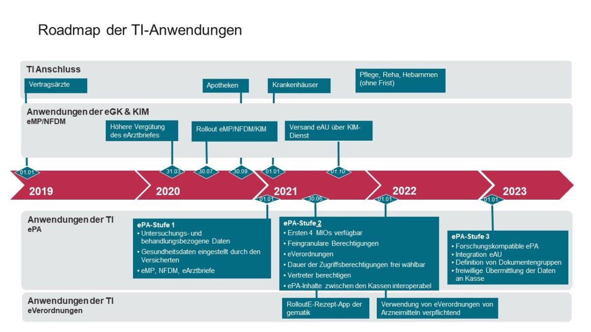 Roadmap der TTelematikinfrastruktur