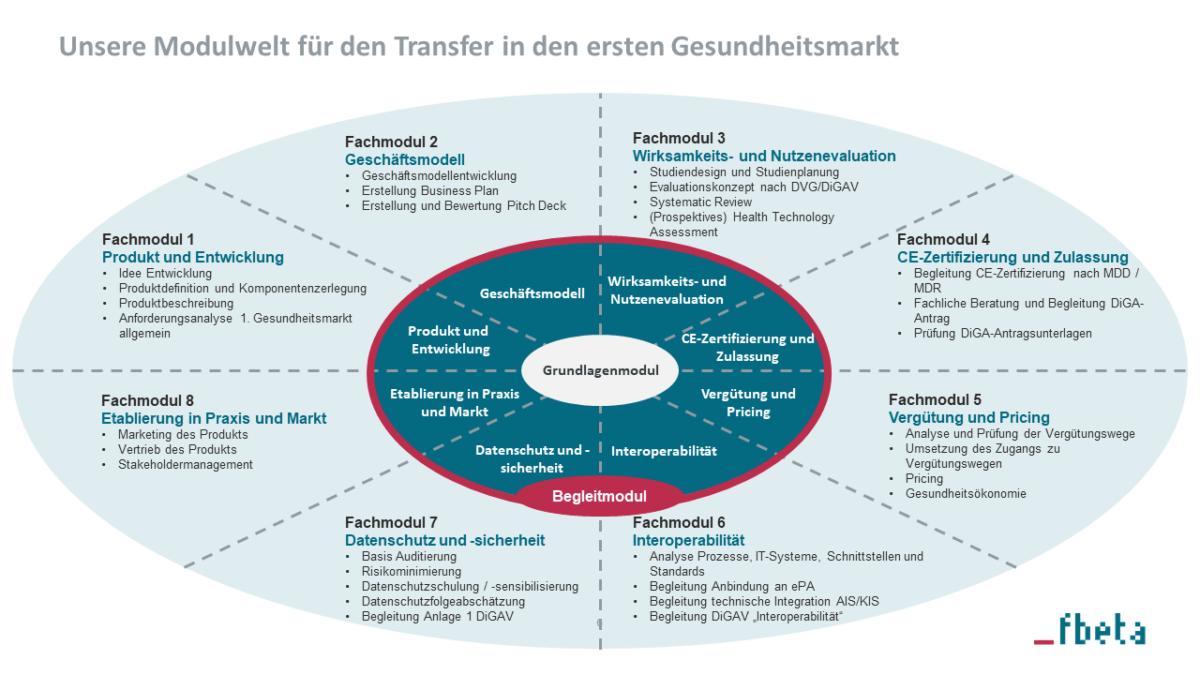 Grafische Darstellung des modularen Beratungsangebotes im Bereich Digital Health